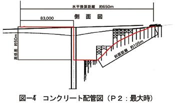 コンクリート配管図(P2:最大時)上部工